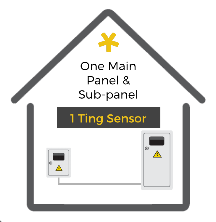 How 1 Ting sensor can work in one building with a main panel and a sub-panel
