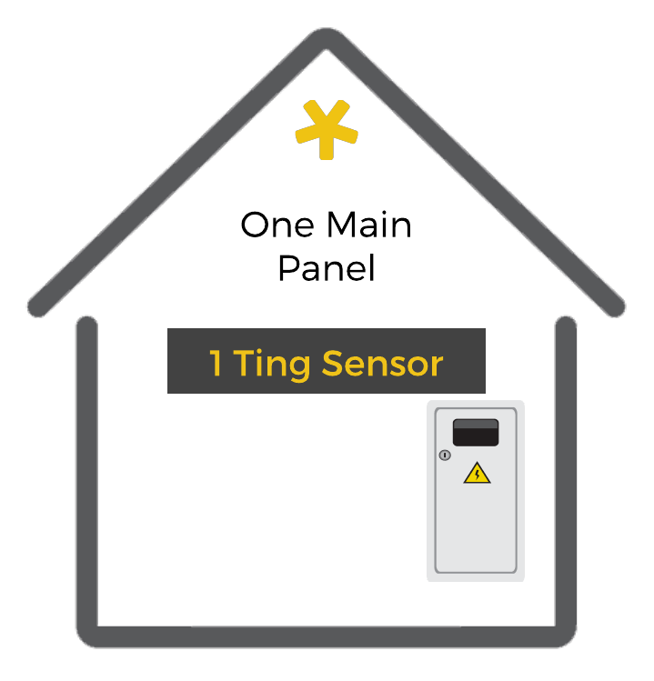 How one Ting sensor works in a single building with one main panel