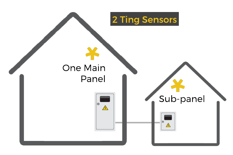 Illustration of how two Ting sensors can work together between two buildings with one main panel and sub-panel