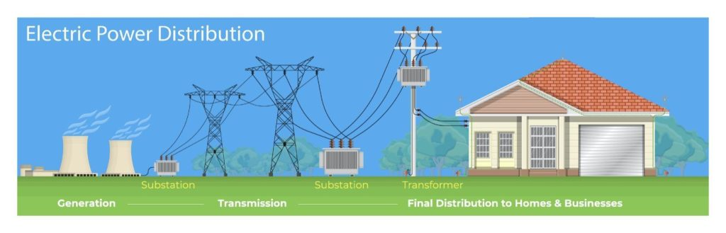 power transmission from power plant to the home