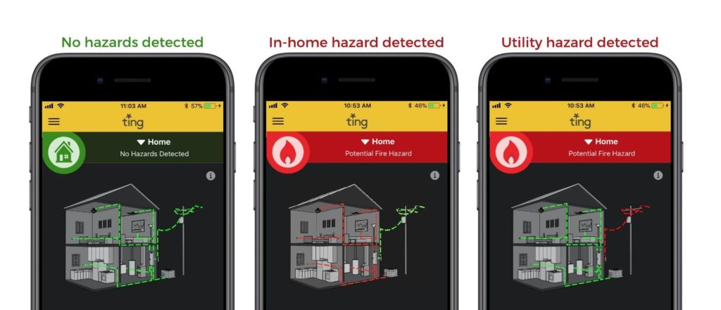 3 images of Ting app home screen, no electrical fire hazards, in-home hazard detected, and utility hazard detected.